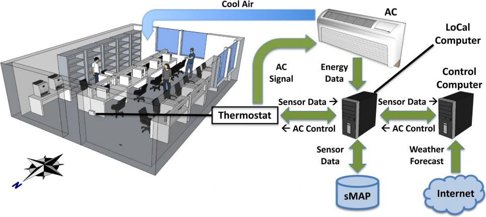 Berkeley Retrofitted and Inexpensive HVAC Testbed for Energy Efficiency